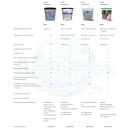 Nachfüllset Intenze+ Kalk Wasserfilter passend für Saeco Philips Kaffeevollautomaten mit Brita Intenza Plus CA6702/00